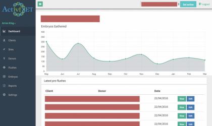 Screenshot of the Activf-ET Dashboard